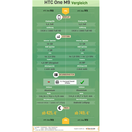 HTC One M8 vs. One M9